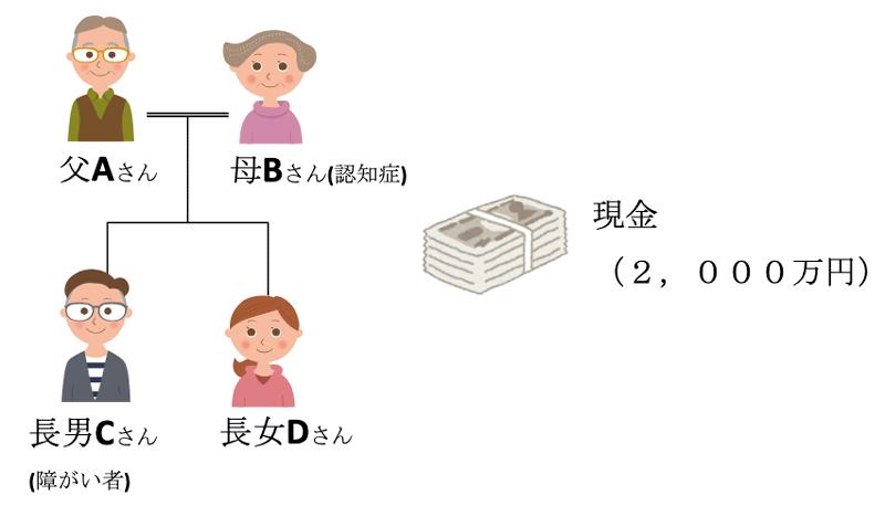障がいのあるご家族のために現金の管理を他のご家族にお任せするケース